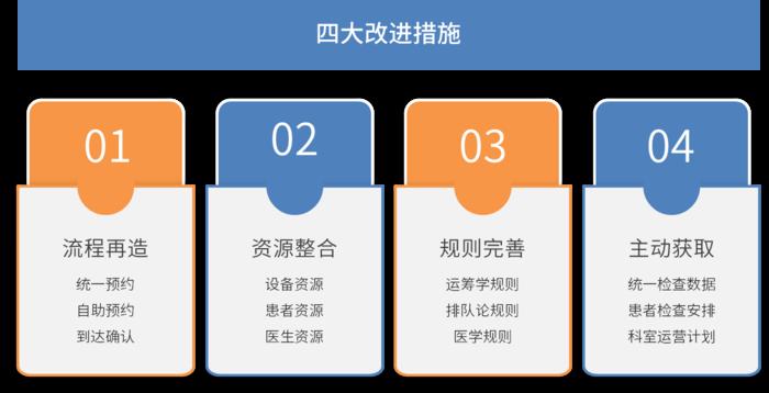 四大改进措施-思源黑体.png